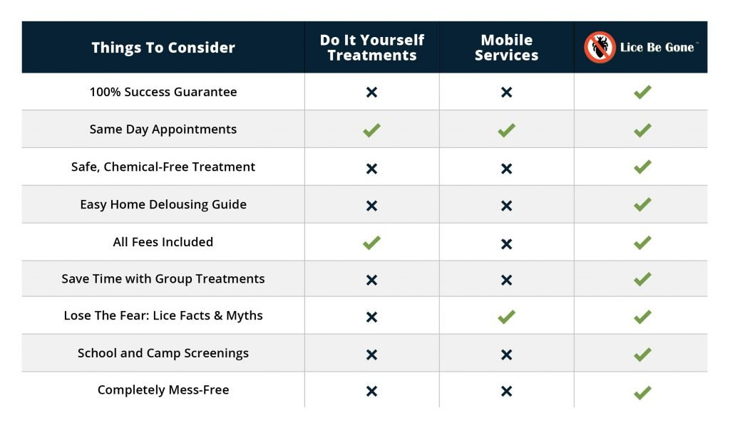 Comparison Chart of Lice Treatment - Lice Be Gone